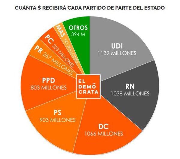 platas Partidos Políticos