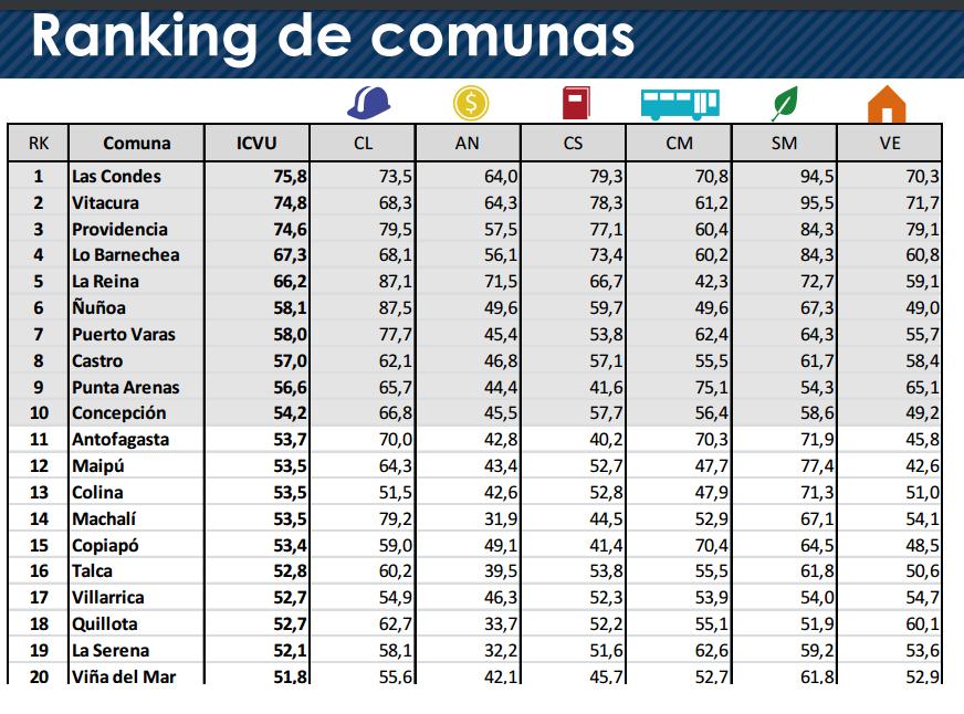 ranking de comunas