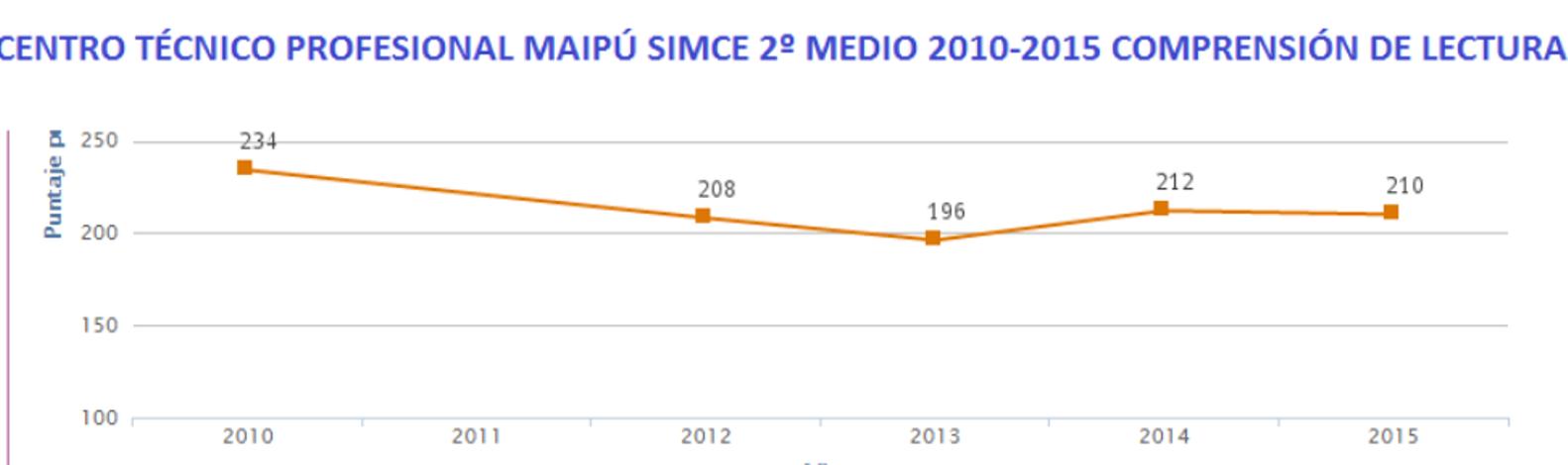 CENTRO TECNICO PROFESIONAL  2010-2015 SIMCE LECTURA