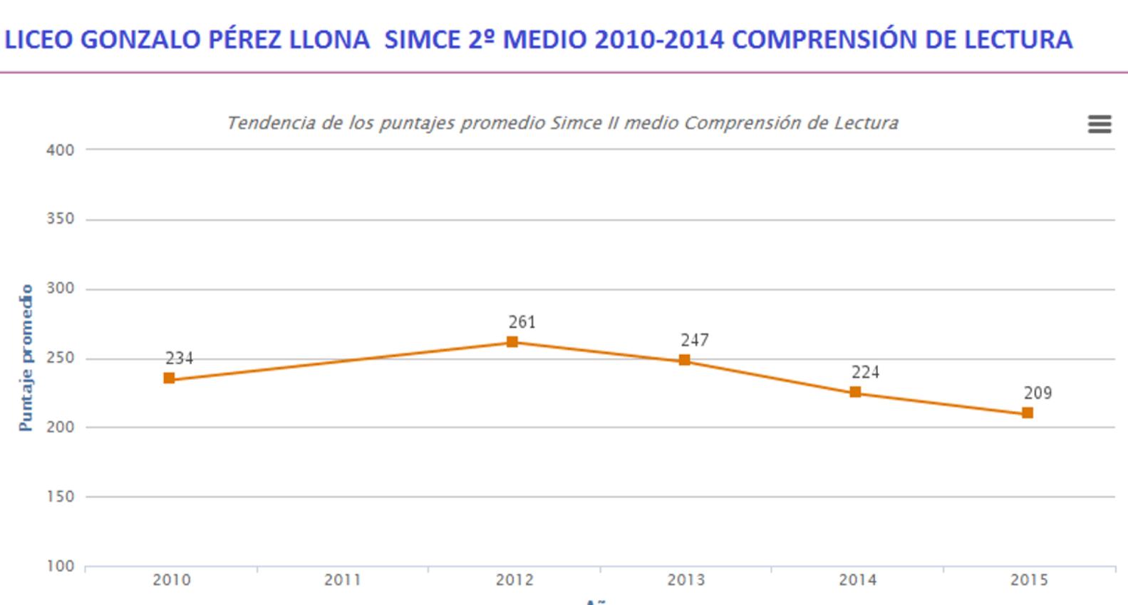 LICEO GONZALO P´REZ LLONA SIMCE 2º MEDIO 2010.2014 COMPRENSIÓN DE LECTURA