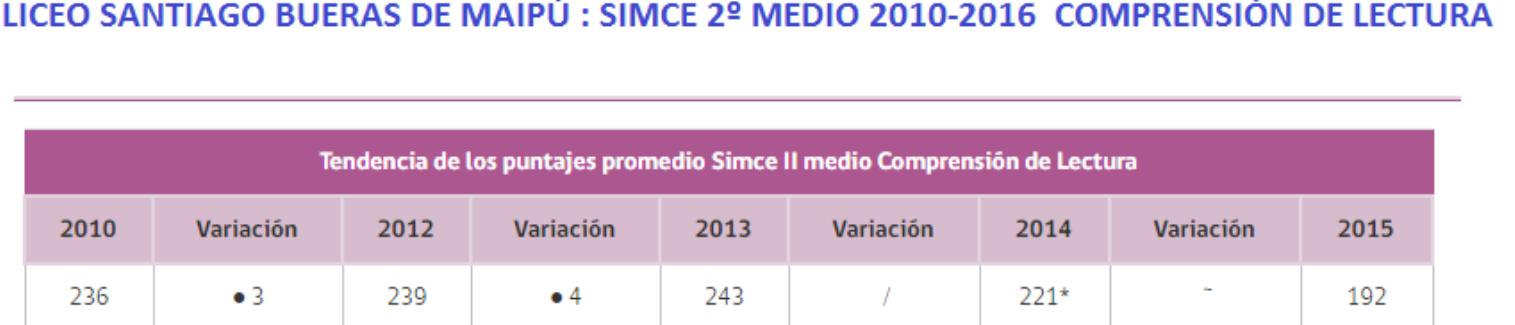 LICEO SANTIAGO BUERAS SIMCE  2010-2016