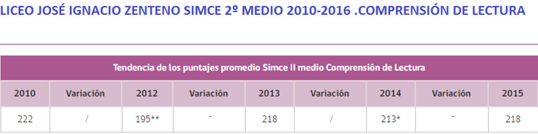 SIMCE LICEO JOSE IGNACIO ZENTENEO 2º MEDIO 2010-2016