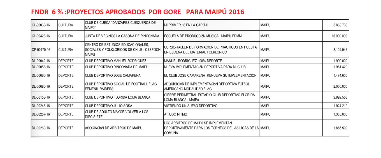 FNDR 6 PROYECTOS APROBADOS 2016  1