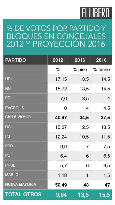 Proyección-electoral-de-Pepe-Auth-1