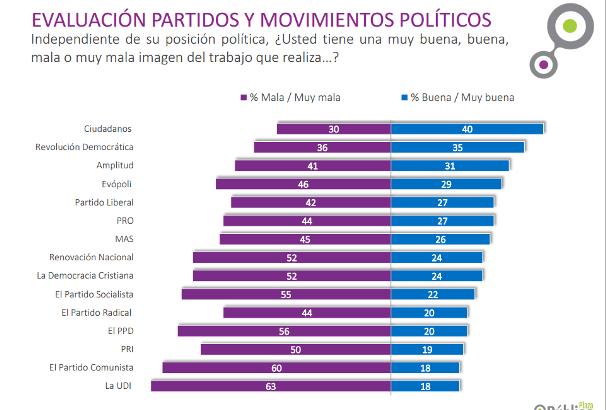 evaluacion de Partidos Politicos segun CADEM