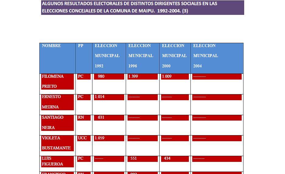 algunos resultados electorales  de dirigentes sociales