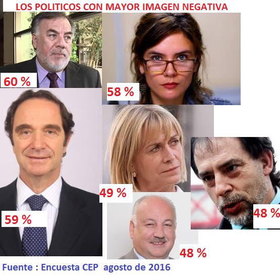 collage  encuesta CEP