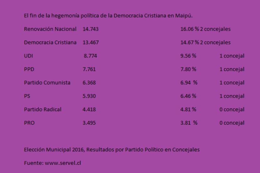 el-fin-de-la-hegemonia-politica-de-la-democracia-cristiana