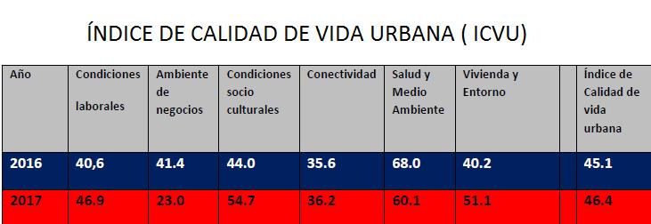 INDICE DE CALIDAD DE VIDA URBANA TRES