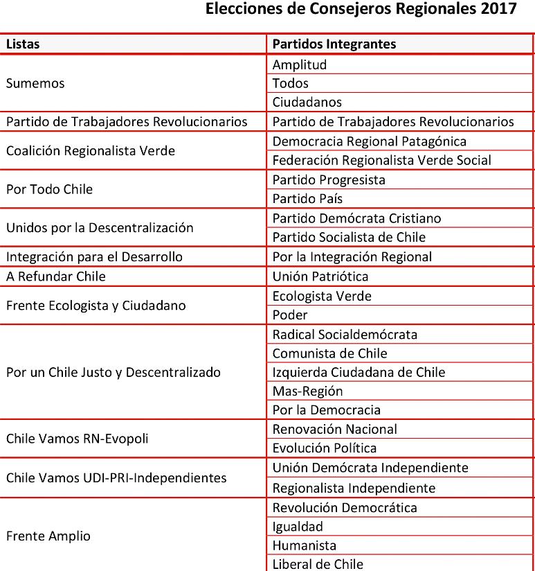 PACTOS ELECTORALES CORES