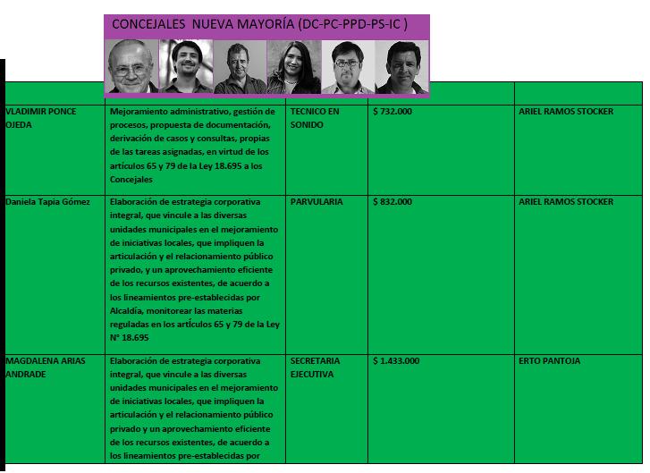 ASESORES CONCEJALES DE NM 2