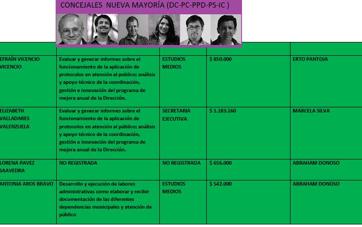 ASESORES DE CONCEJALES NUEVA MAYORIA 3