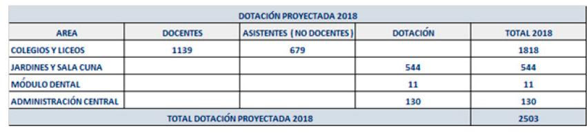 DOTACION 2018 SEGUN PADEM 2018