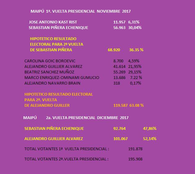 VOTACION PRESIDENCIAL EN MAIPÚ DONDE ESTAN LOS VOTOS