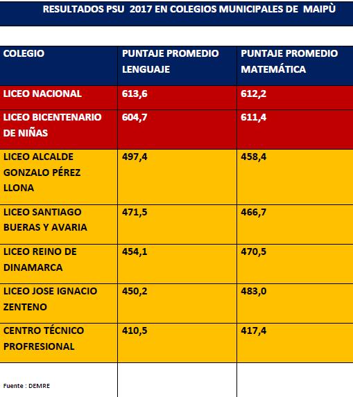 resultados en PSU 2017 dos